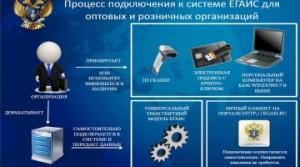 Podklyuchenie-k-EGAIS-opt-i-roznitsa-360x200
